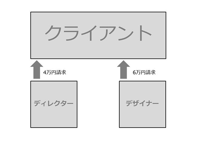 ギャラパターン2