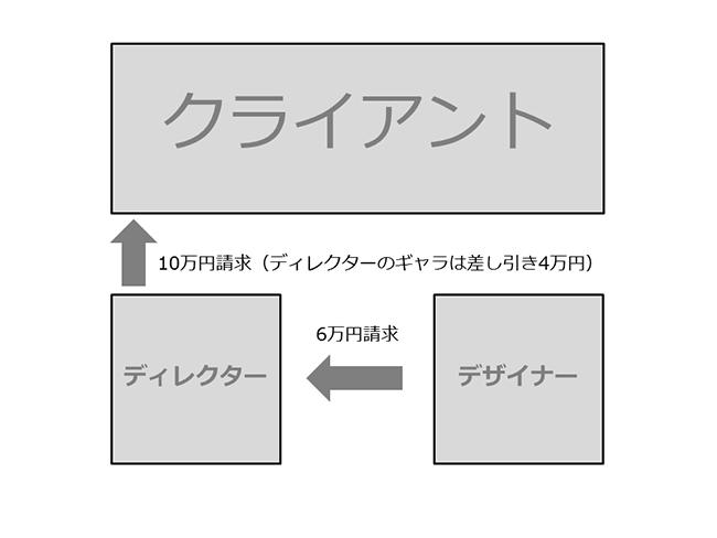 ギャラパターン1